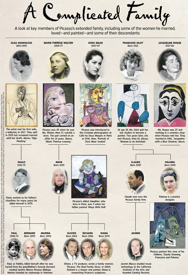 ARCHIVES MAYA WIDMAIER PICASSO (WALTER); FRANCK RAUX/RMN-GRAND PALAIS/ART RESOURCE (MAAR); CORBIS (GILOT, 'JACQUELINE WITH A BLUE SHADOW'); ASSOCIATED PRESS (ROQUE, PABLO PICASSO, MAYA, PALOMA); RMN-GRAND PALAIS/ART RESOURCE ('OLGA READING', 'WOMAN IN AN ARMCHAIR', 'MAYA WITH A DOLL', 'CLAUDE DRAWING, FRANCOISE AND PALOMA'); BRIDGEMAN-GIRAUDON/ART RESOURCE ('PORTRAIT OF DORA MAAR SEATED'); GETTY IMAGES (10); ALL ART © 2013 ESTATE OF PABLO PICASSO/ARTISTS RIGHTS SOCIETY (ARS), NEW YORK